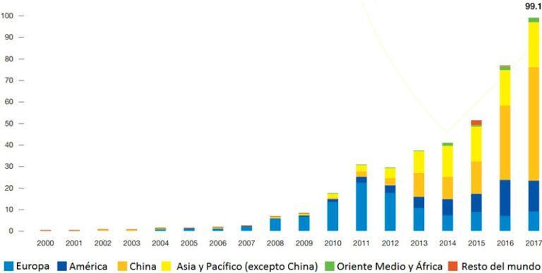 grafica energia solar